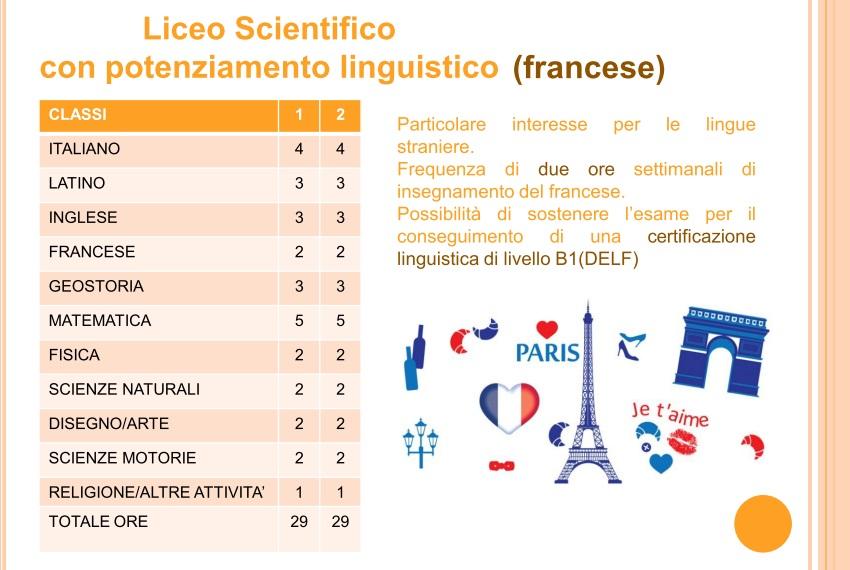 Quadro orario del Liceo Scientifico Fardella con potenziamento linguistico