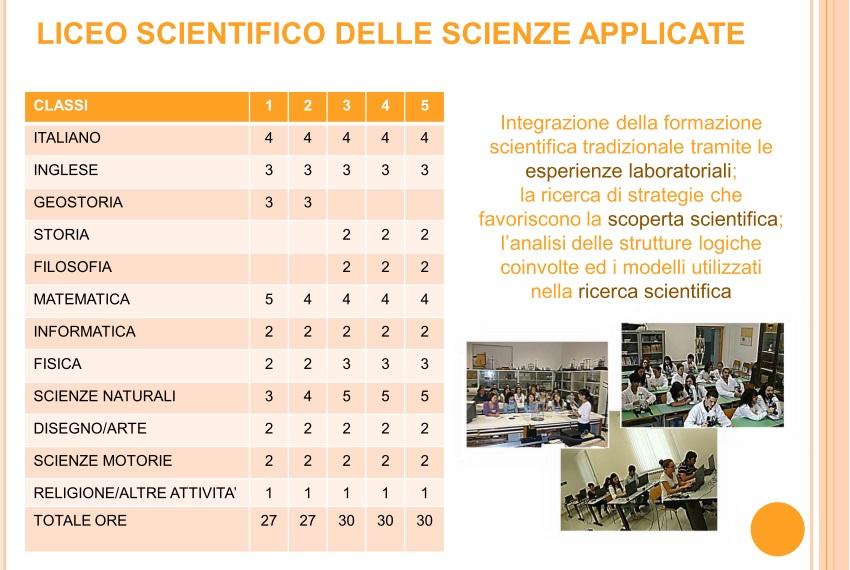 Quadro orario del Liceo Scientifico Fardella, indirizzo delle Scienze Applicate
