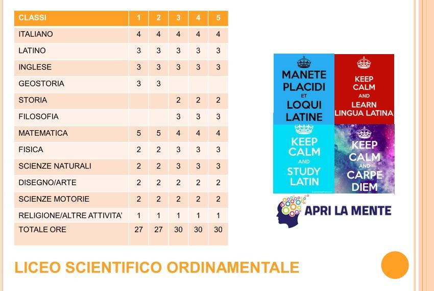 Quadro orario del Liceo Scientifico Fardella, corso ordinamentale